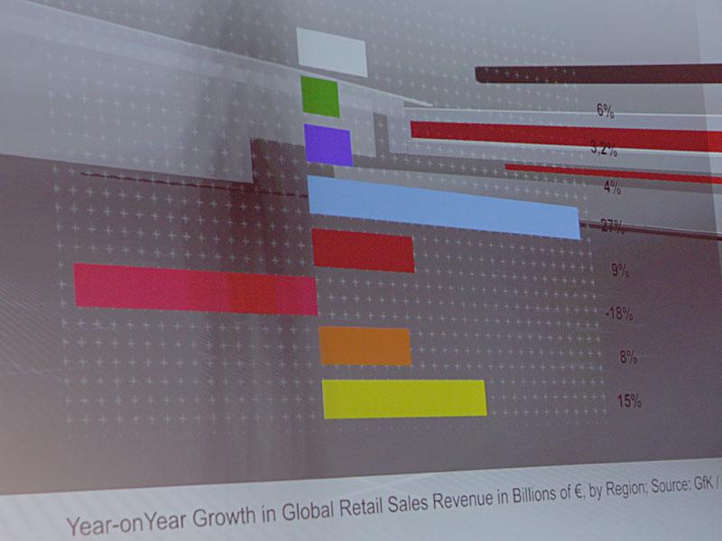 2011年、エコポイントの反動などから日本(グラフのピンク色)だけは大きなマイナスと見積もられている