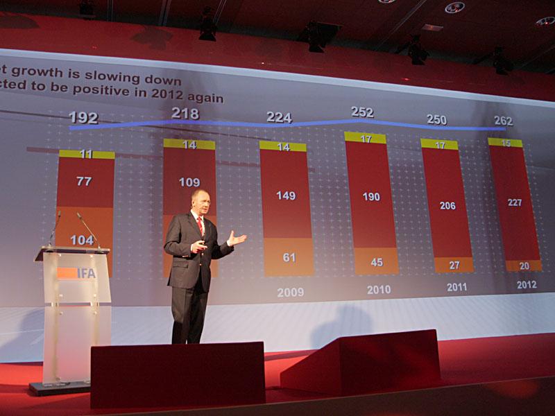 テレビの市場規模の推移と予測