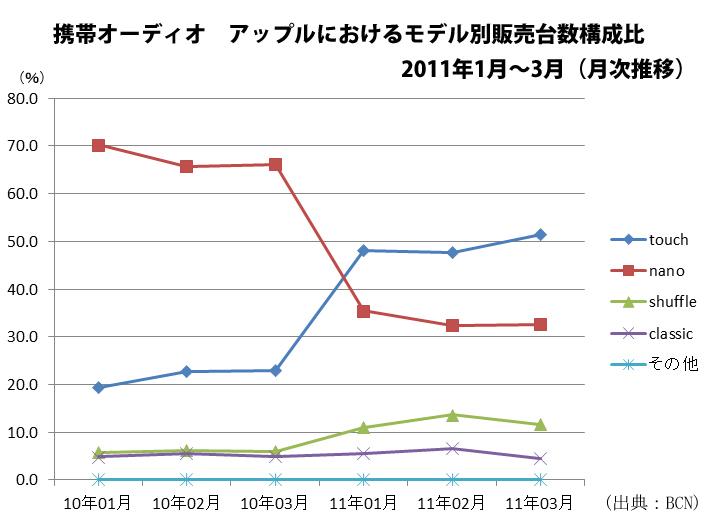 携帯オーディオ アップルにおけるモデル別販売台数構成比推移 2011年1月~3月(月次推移)