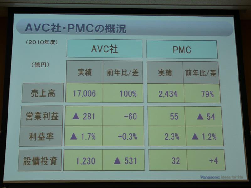 "<font size=""2"">AVCとPMCの概況</font>"