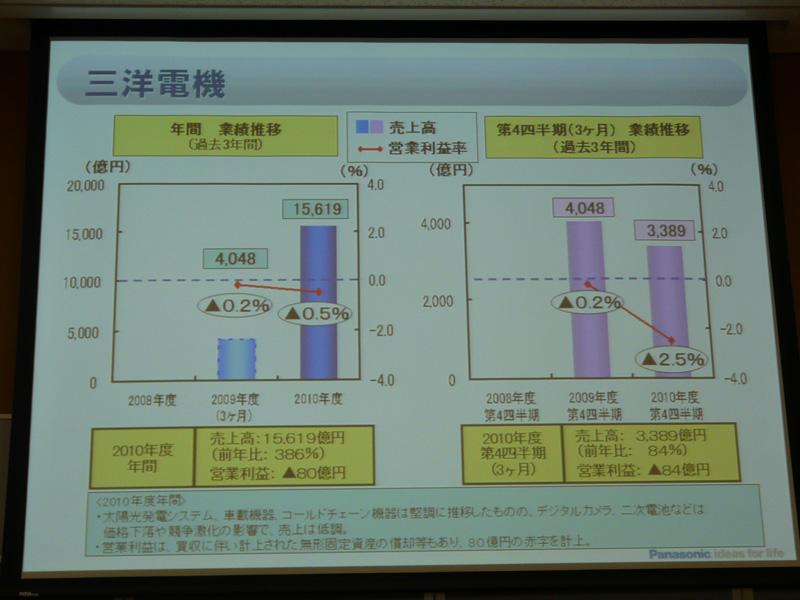 "<font size=""2"">三洋電気</font>"