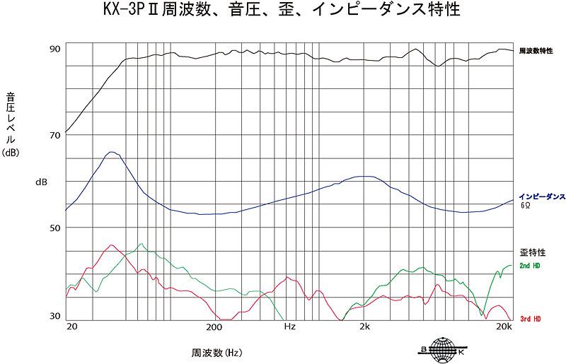 KX-3PIIの周波数、音圧、歪、インピーダンス特性