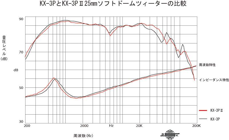 KX-3PとKX-3PIIのツイータを比較したグラフ。高域が伸びているのがわかる