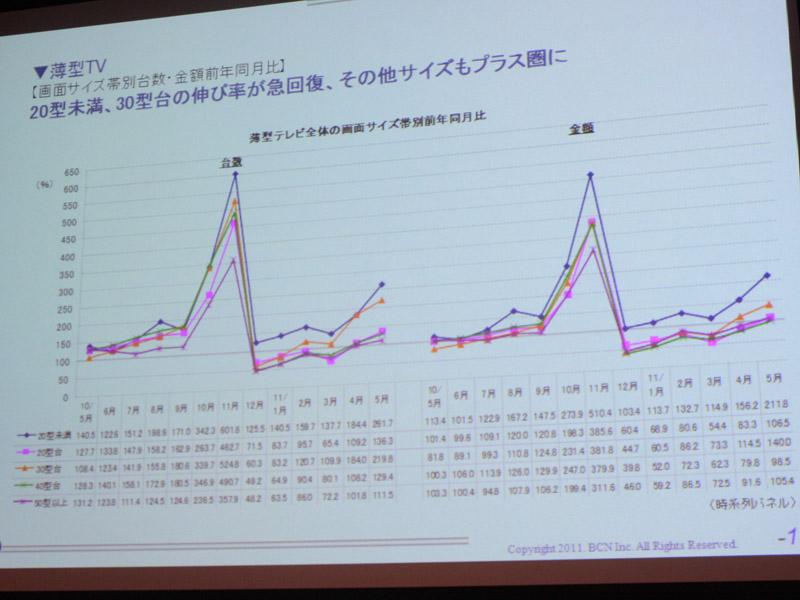 画面サイズ帯別の台数/金額前年同月比