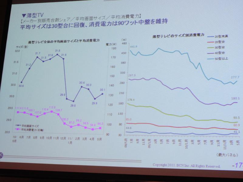 平均画面サイズと平均消費電力の推移