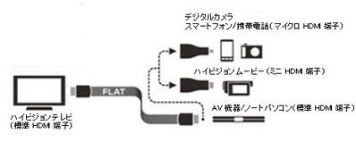 変換アダプタを介してスマートフォンなどと接続できる