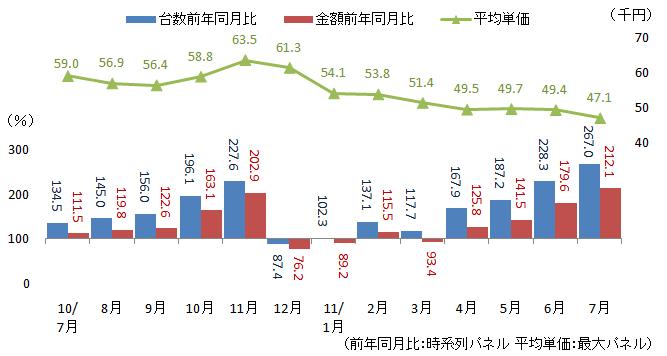 レコーダの台数金額前年同月比と平均単価(出典:BCN)