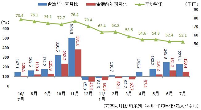 薄型テレビ全体の販売台数/金額前年同月比と平均単価(出典:BCN)