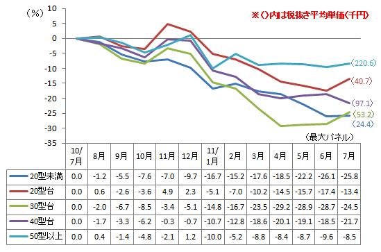 薄型テレビの平均単価変動率(出典:BCN)