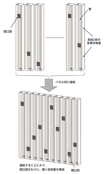 <FONT size=2>パネル技術の構造</FONT>