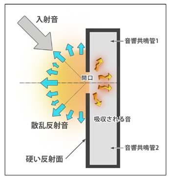 <FONT size=2>吸音・散乱のイメージ図</FONT>