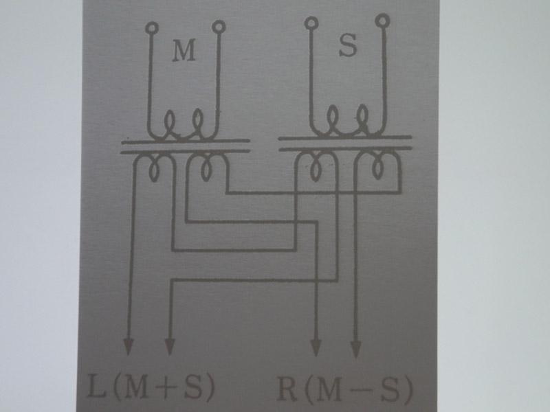 再生する際にLchはM+S、RchはM-Sとすることで、通常のステレオに戻すことができる
