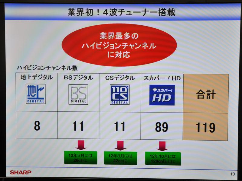 デジタル3波+スカパー! HDで4波対応