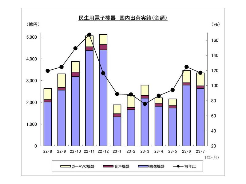 民生機器国内出荷実績推移(金額) 出典:電子情報技術産業協会電子統計委員会