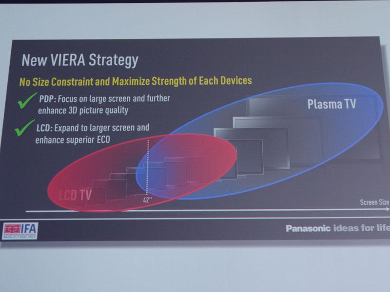プラズマ、液晶の画面サイズによる棲み分けを廃し、液晶も大型化を推進