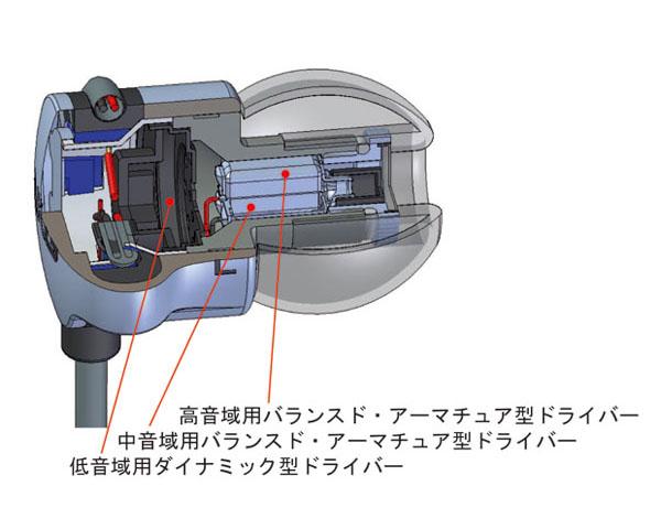 内部構造。前方に高域、中域用のBAを搭載。その背後にダイナミック型ユニットを内蔵している