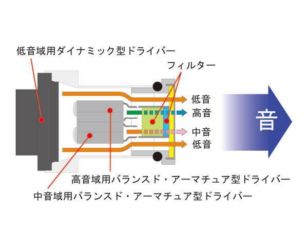 フィルタの効果を示した図