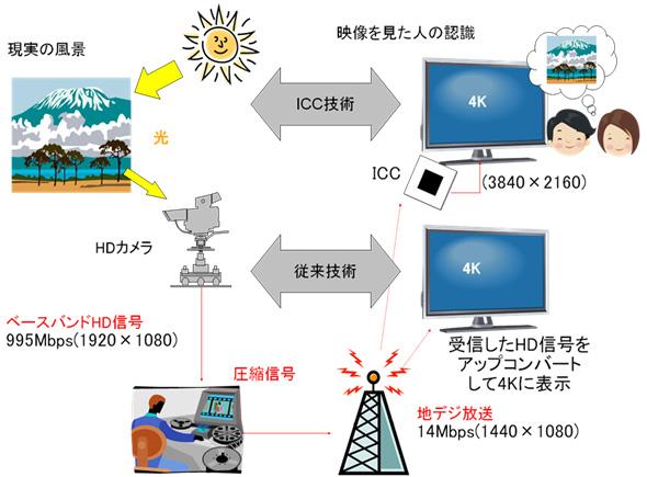 ICC技術の説明