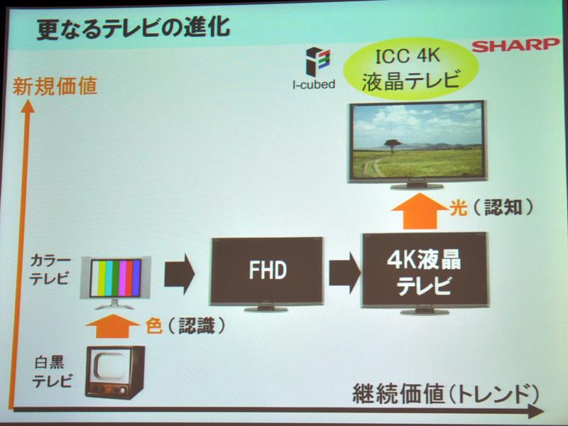 テレビの継続進化(解像度向上)だけでなく、新規価値としてICC 4Kを位置づける