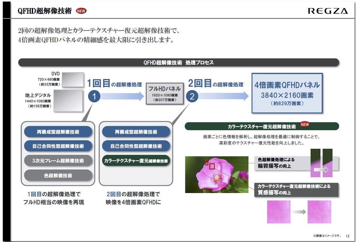 QFHD超解像技術の概要