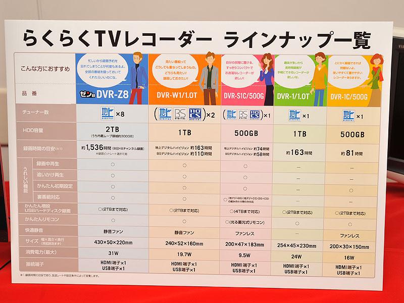 「らくらくTVレコーダー」のラインナップ一覧と特徴