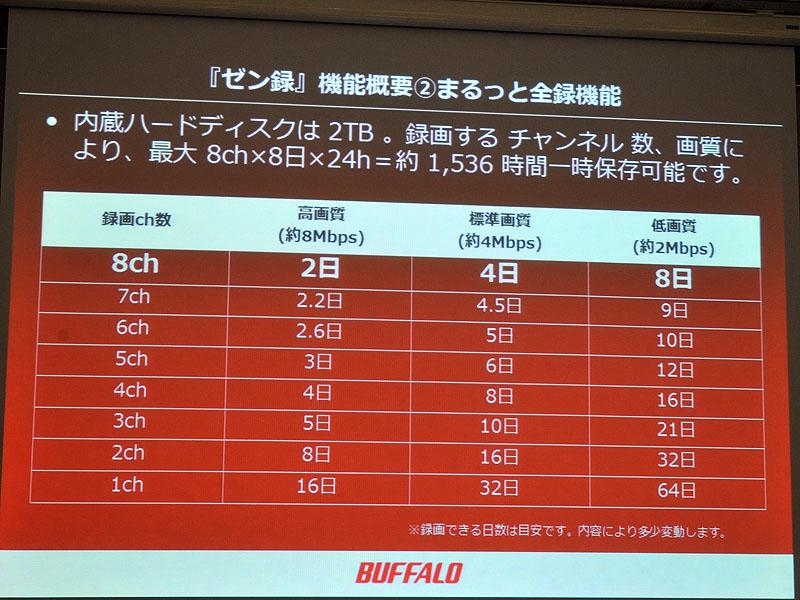 録画モードと録画するチャンネルに対しての、録画可能期間を示した表