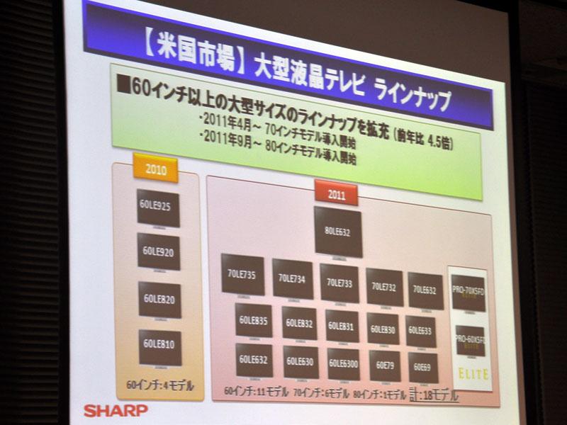 大型テレビは18モデルまで拡充