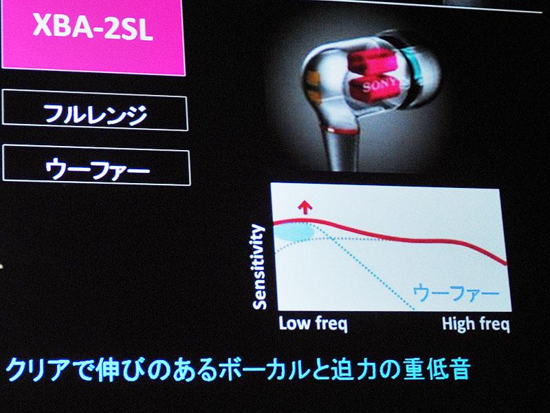 XBA-2SLの周波数特性