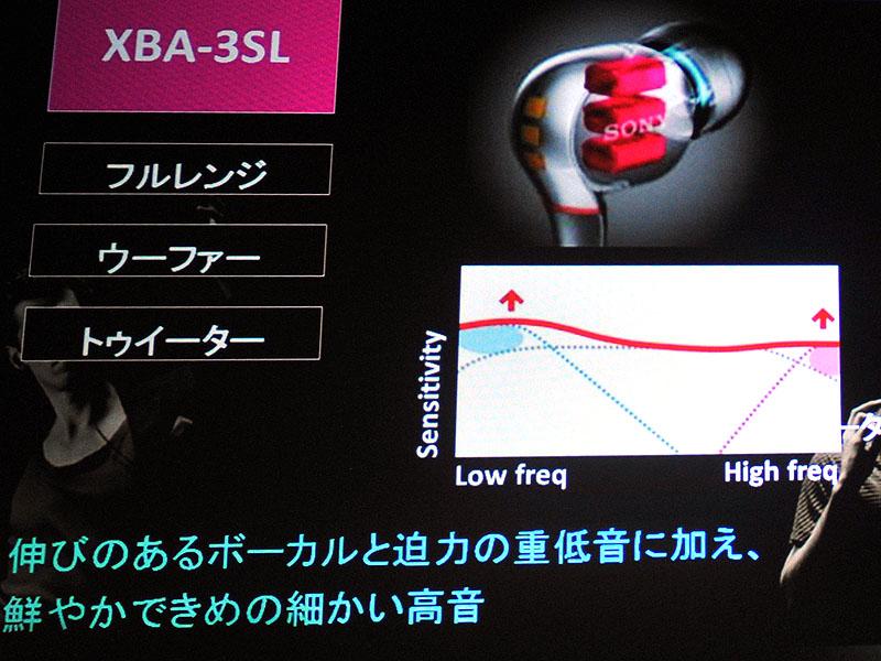 XBA-3SLの周波数特性