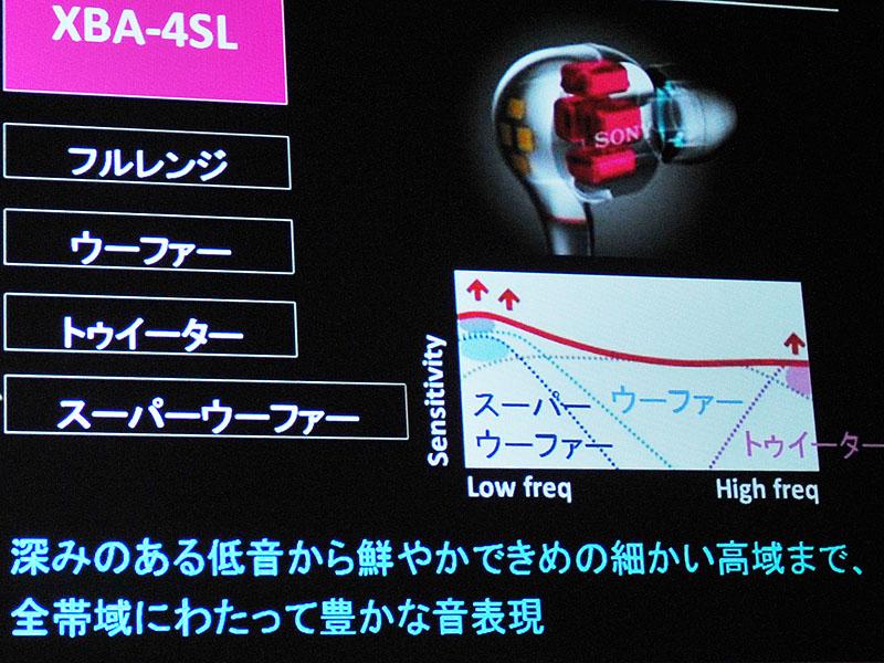 XBA-4SLの周波数特性