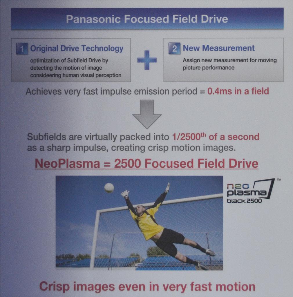 動画特性に合わせてサブフィールドを生成して駆動する「2500 Focused Field Drive」。仮想的には0.4ms(400μs)でサブフィールド駆動が完了