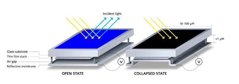 波長を変調して発色するので透過光を選別してしまうカラーフィルタ方式よりも発色効率は高い。また黒表示も反射光を紫外線にシフトしてしまい可視光を返さないので、黒は印刷された紙の黒に近い漆黒となる
