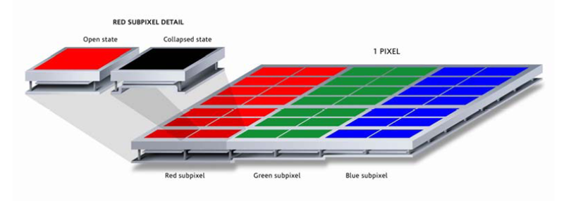 原理上サブピクセルは黒か単一カラーのどちらかに限定されてしまう。よってフルカラーを出すには1ピクセルあたりRGBのサブピクセルを複数個用意する必要がある