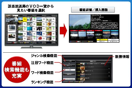 もっとTVの操作イメージ