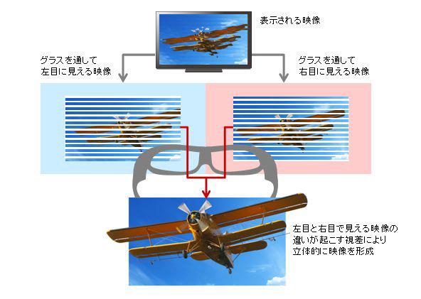 偏光方式の3Dに対応