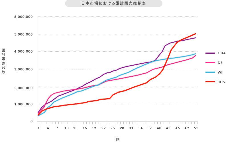 日本市場における累計販売推移表