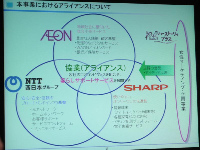 3社それぞれの役割