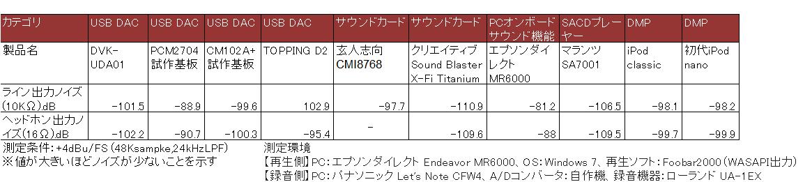 USB DACやサウンドカード、SACDプレーヤー、iPodのノイズ測定結果比較。値が大きいほどノイズが少ない