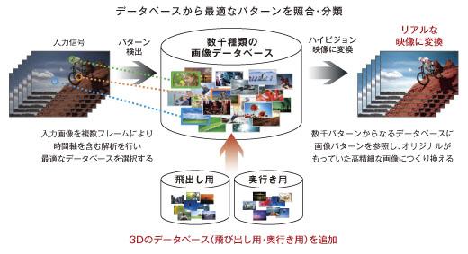 データベース型超解像に対応。新たに3D超解像