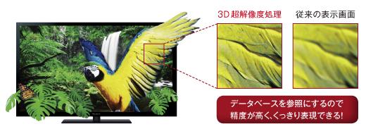 3D超解像に対応