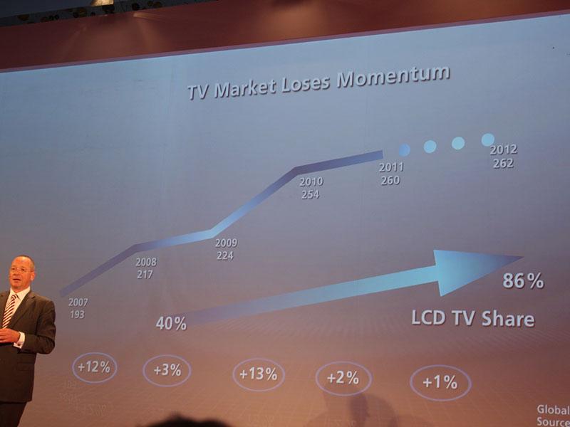 テレビの伸びは鈍化すると見込む