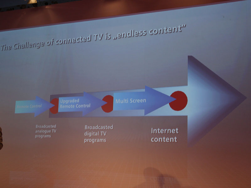 「ネット接続されたテレビのコンテンツはエンドレス」と説明