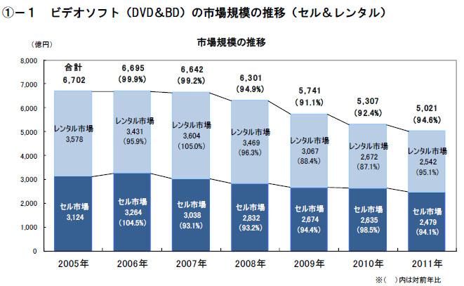 ビデオソフト市場規模の推移(出典:JVA)