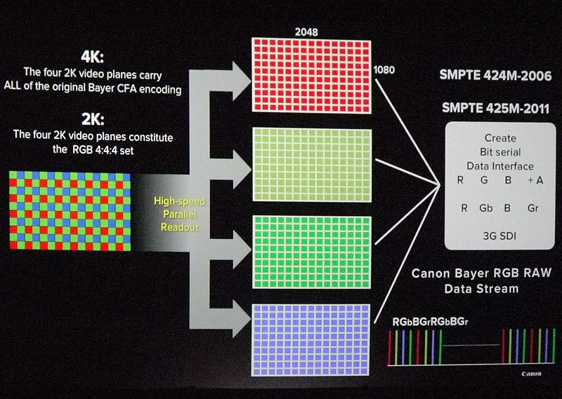 Canon RGB RAWを3G-SDIで伝送する仕組み