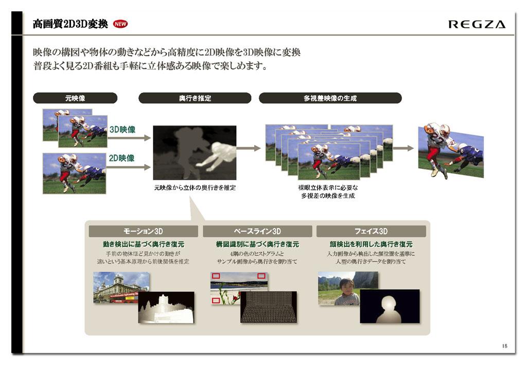 """2D→3D変換機能はX2シリーズ搭載のものを踏襲。疑似3D映像生成メカニズムとしてはかなり""""攻め""""の3D化を行なう"""