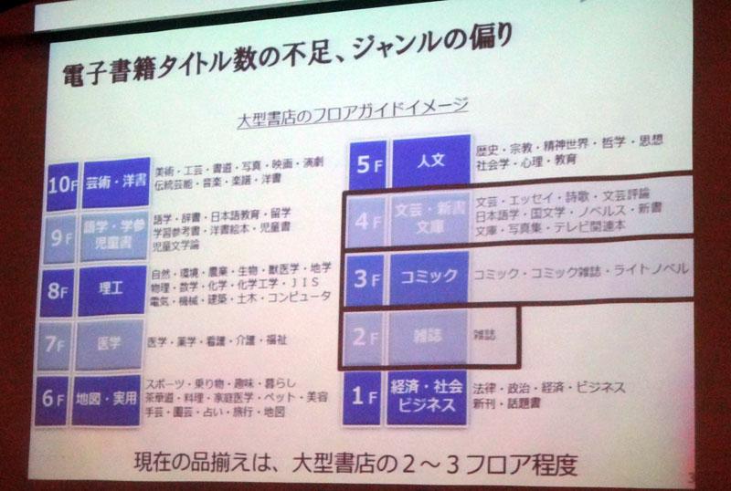会見にて、現在の日本の電子書籍が大手書店に例えられた。まだカバーできているジャンルは狭く、「フロアの2つから3つがカバーできていない」と植村氏は指摘する。全フロアを電子書籍で実現するのが、出版デジタル機構の狙いだ