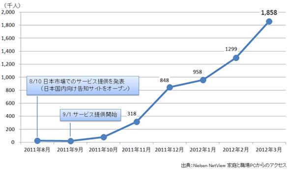 Hulu日本国内ウェブサイト訪問者数推移<br>出典:Nielsen/NetRatings