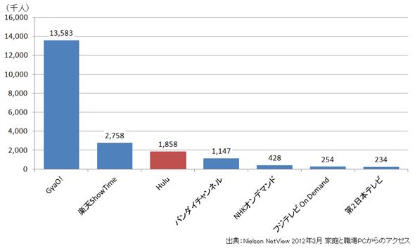 日本国内の主要VODサービスのウェブサイト訪問数<br>出典:Nielsen/NetRatings