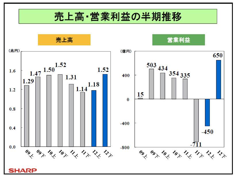 売上高、営業利益の半期推移
