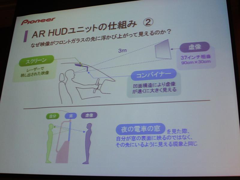 <center>AR HUDユニットの仕組み</center>
